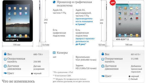 iPad первого и второго поколений