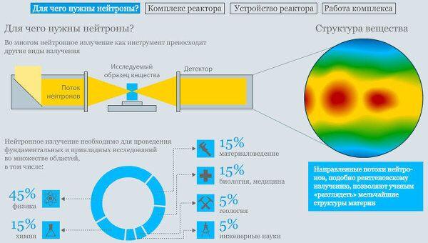 Реактор ПИК