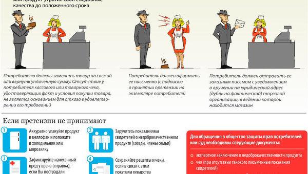 Как потребителю защитить свои права