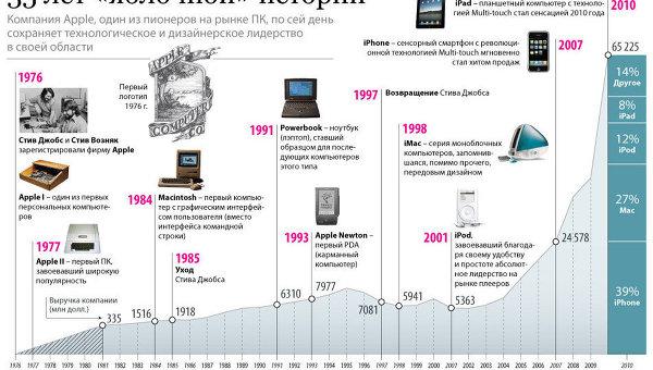 35 лет яблочной истории