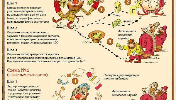 Схемы мошеннического возмещения НДС при экспортных операциях