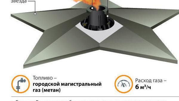 Устройство Вечного огня в Москве