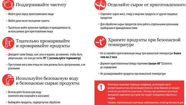 Профилактика пищевых инфекций