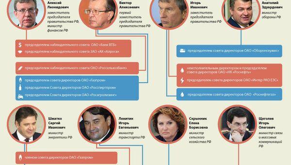 Чиновники, входившие в советы директоров акционерных компаний