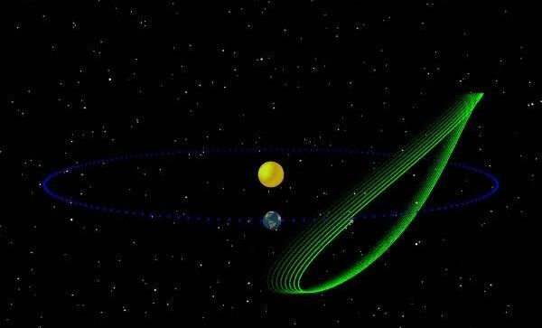 Конфигурация орбиты «троянского спутника» Земли – астероида 2010TK7