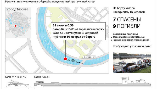 Крушение прогулочного катера на Москве-реке