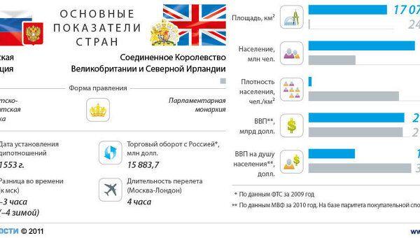 Россия-Великобритания:отношения стран