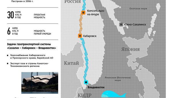 Газопровод Сахалин – Хабаровск – Владивосток