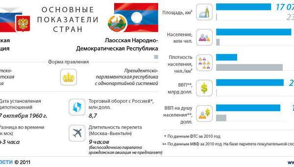 РФ-Лаос: показатели стран
