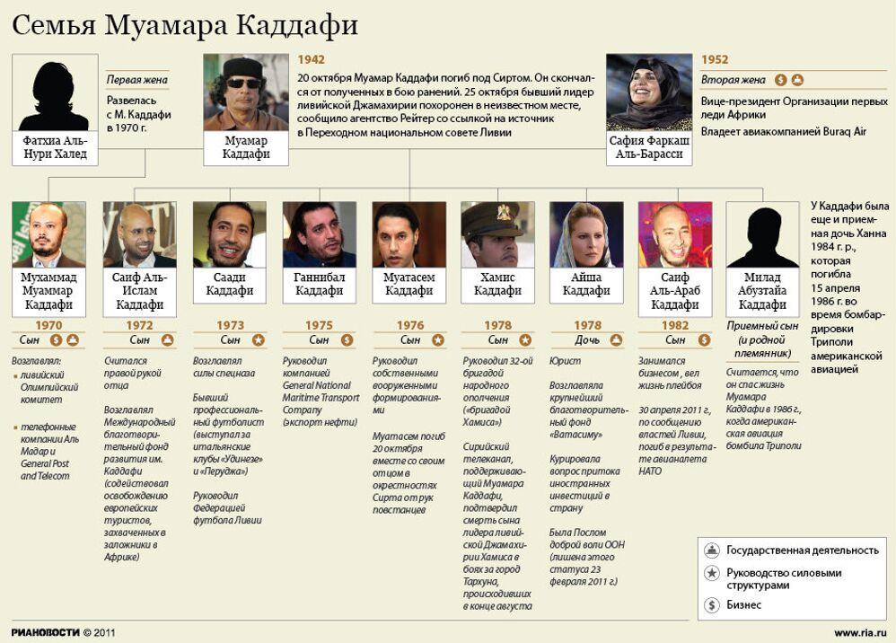 Семья Муамара Каддафи