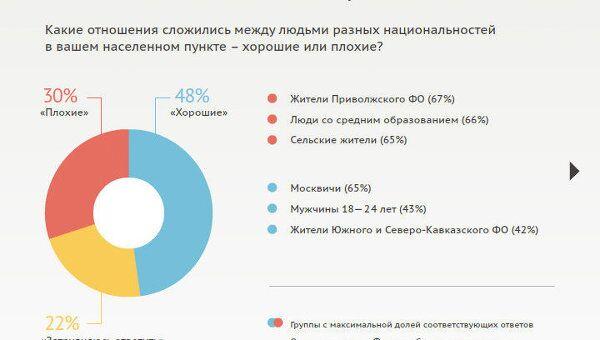 Межнациональные конфликты в России
