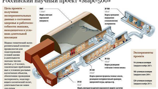 Российский научный проект Марс-500
