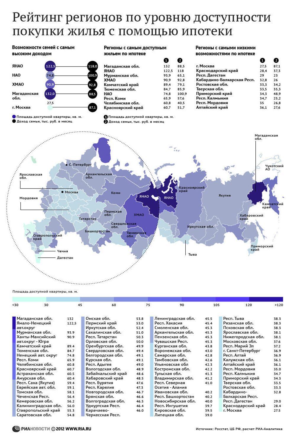 Ипотечный рейтинг регионов