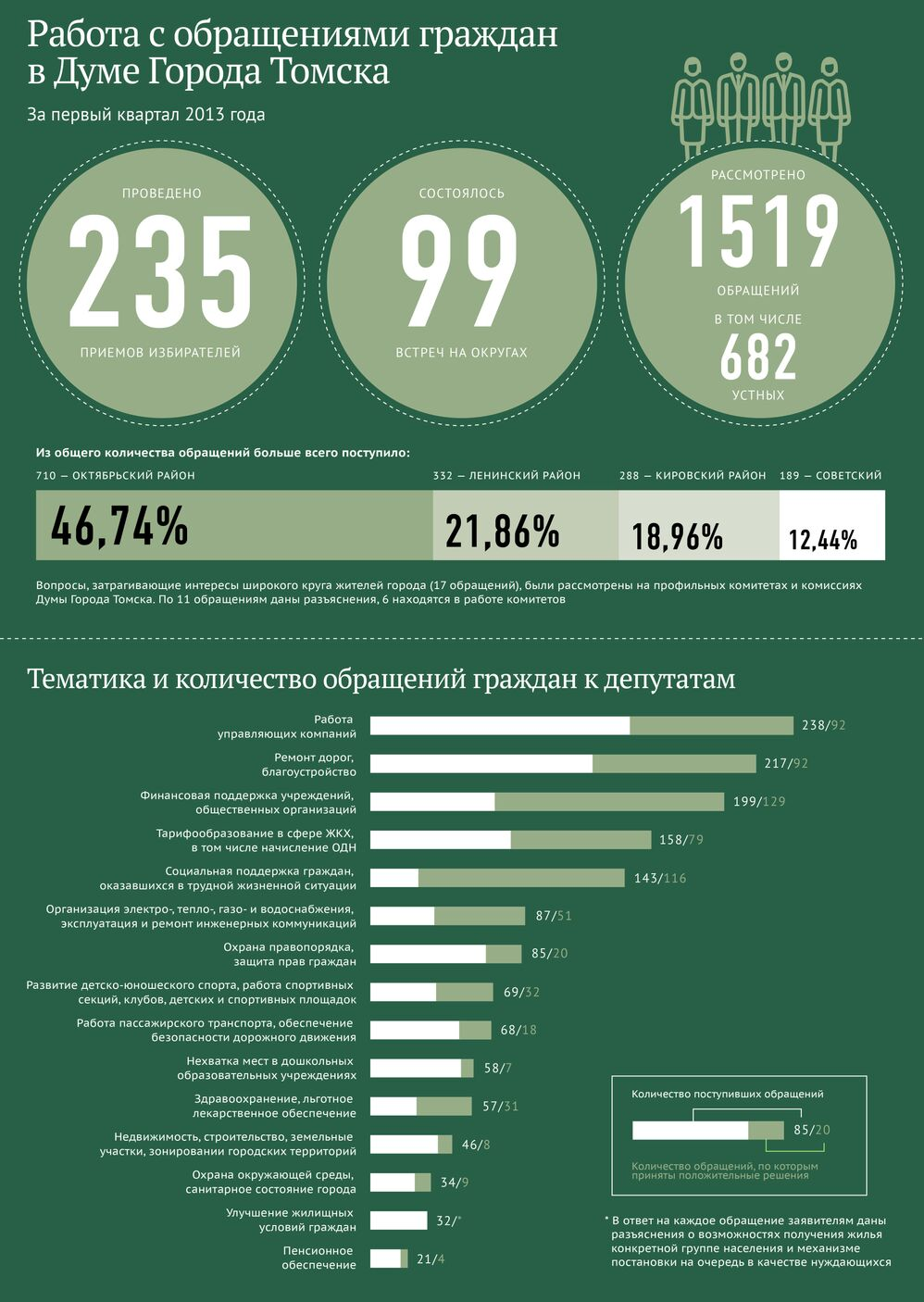 Работа с обращениями граждан в Думе города Томска I кв 2013 года