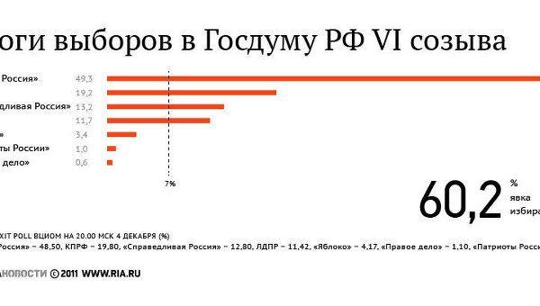 Предварительные итоги выборов в Госдуму РФ на 09:00