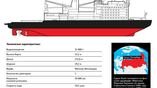 Атомный ледокол Вайгач
