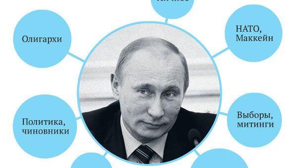 Владимир Путин. Цитаты из прямой линии с россиянами 15 декабря 2011 года