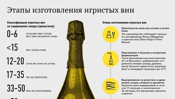 Этапы изготовления игристых вин