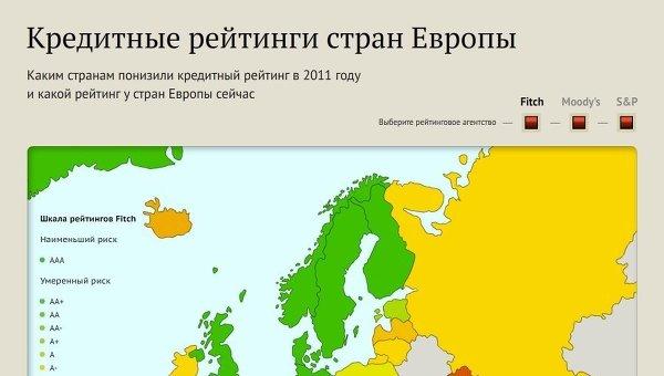 Кредитные рейтинги стран Европы