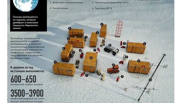 Дрейфующие станции Северный полюс