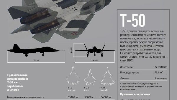 Истребитель Т-50