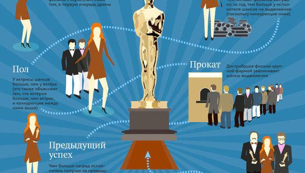 Кто из актёров имеет наибольшие шансы на Оскар