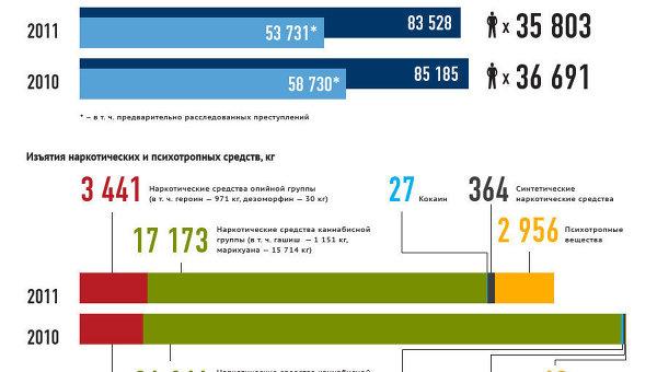 Основные показатели деятельности ФСКН