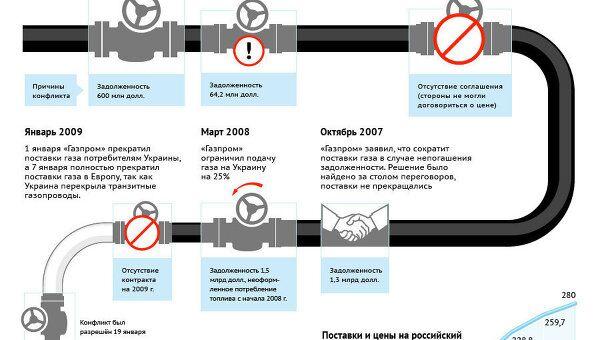 Газовые конфликты между Россией и Украиной