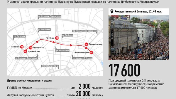 Оценка численности акции Контрольная прогулка в Москве