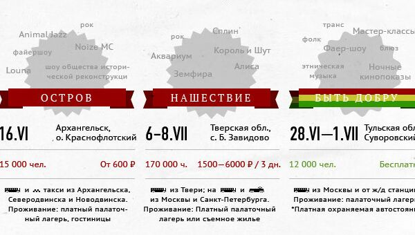Самые масштабные музыкальные фестивали в России летом 2012 года