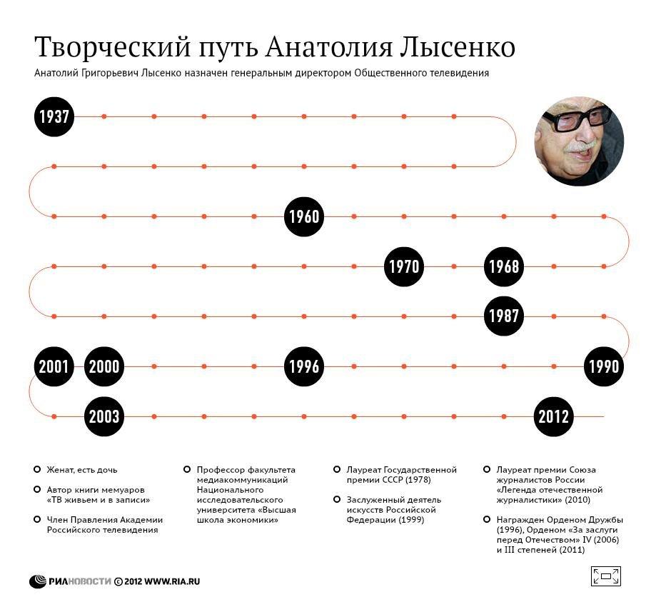 Творческий путь Анатолия Лысенко