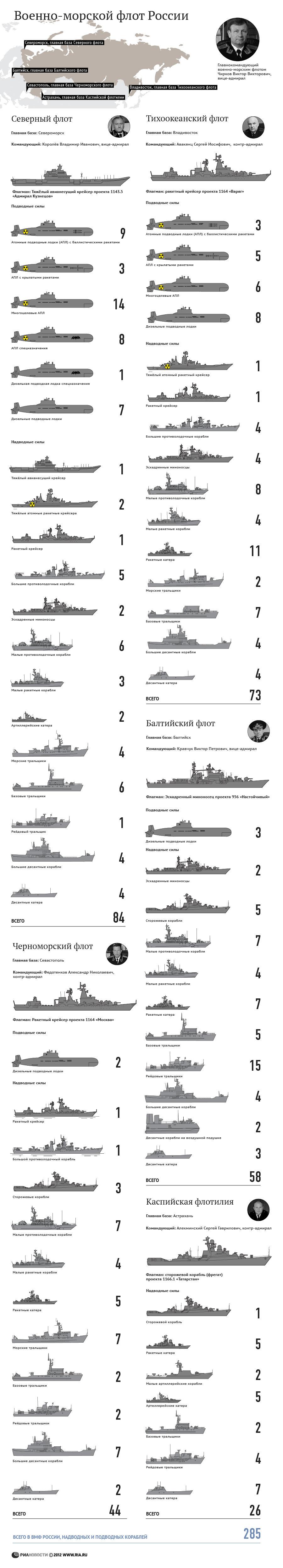 Военно-морской флот России