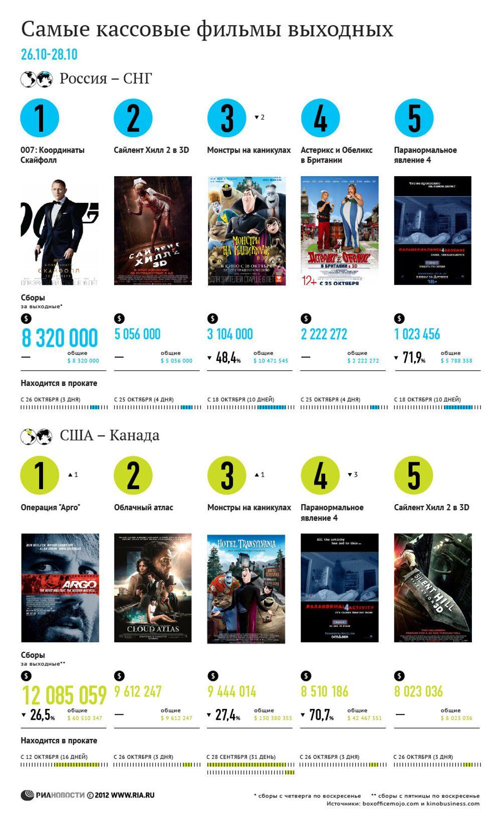 самые кассовые фильмы выходных 26 28 октября риа новости