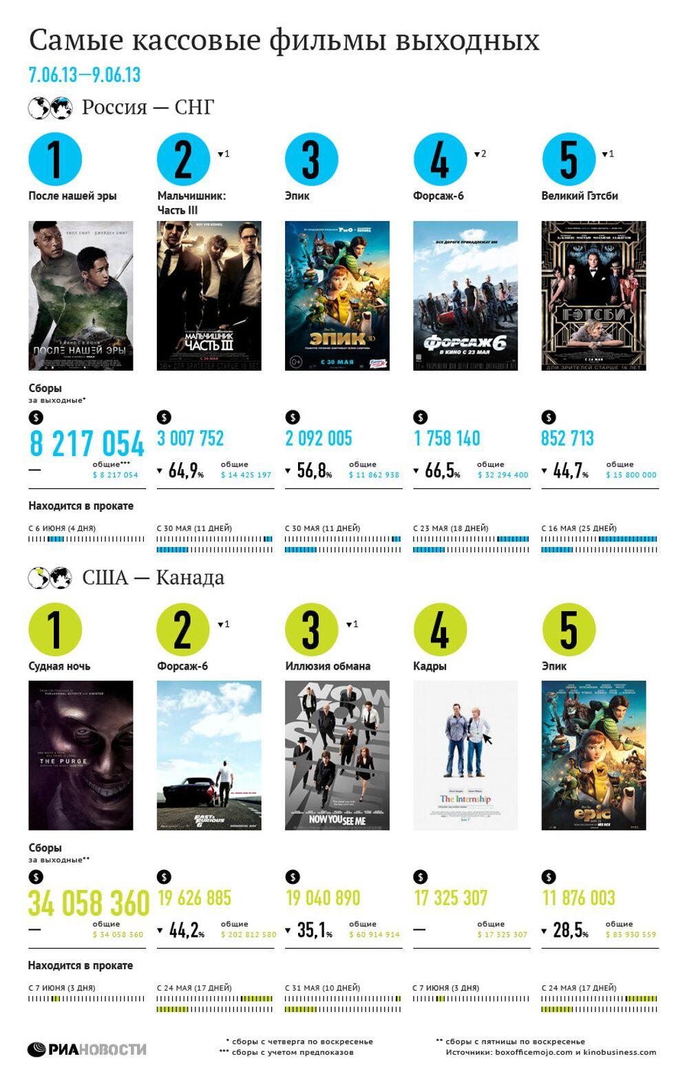 Самые кассовые фильмы выходных (7-9 июня)
