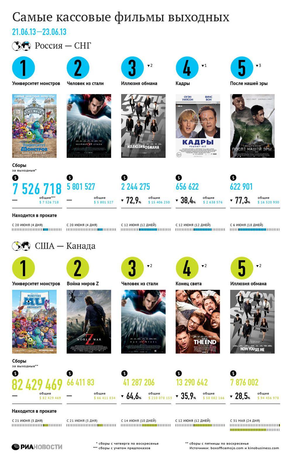 Самые кассовые фильмы выходных (21-13 июня)