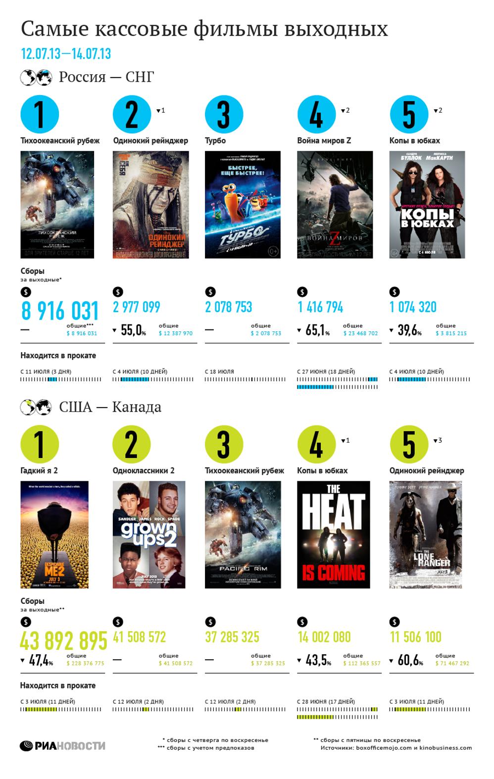 Самые кассовые фильмы выходных (12-14 июля)