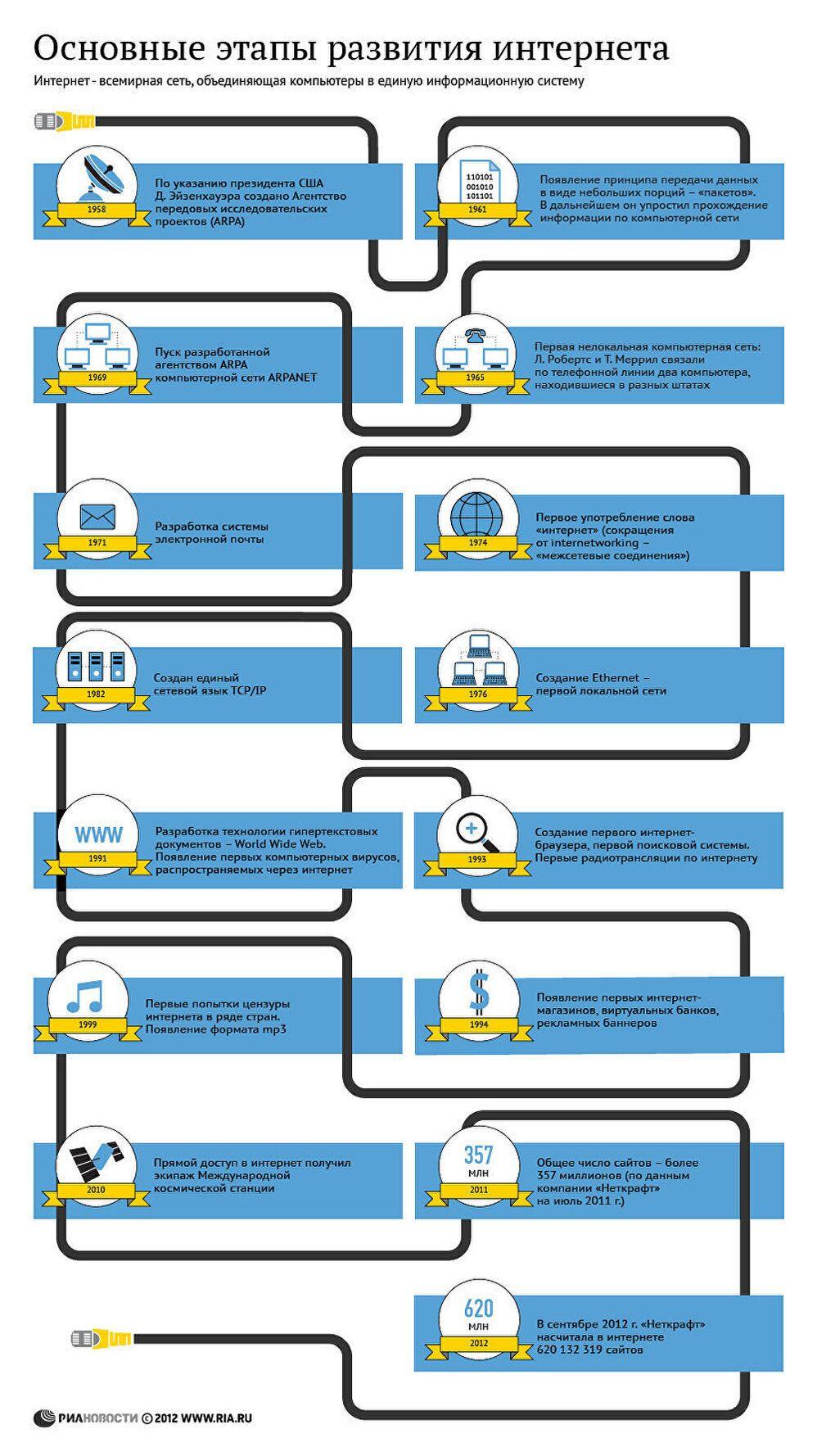 Основные этапы развития интернета