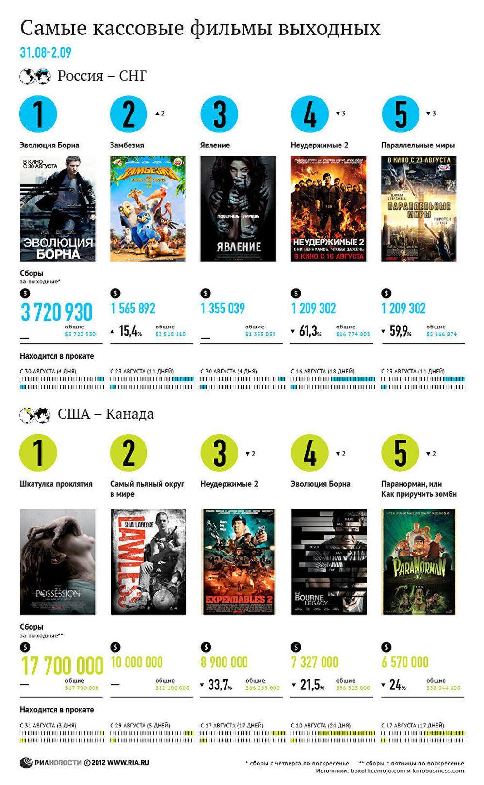 самые кассовые фильмы выходных 31 августа 2 сентября