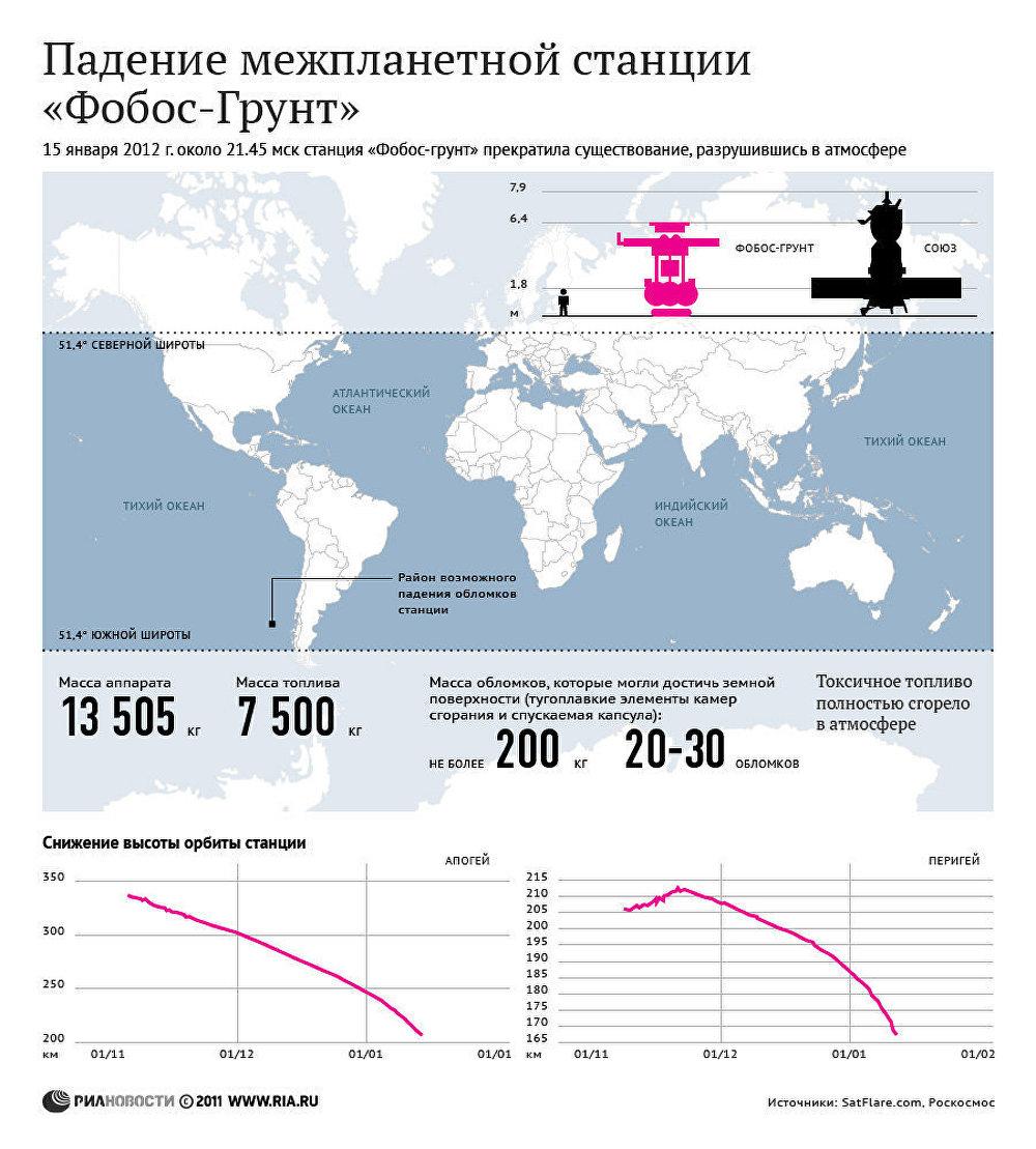 Падение межпланетной станции Фобос-Грунт