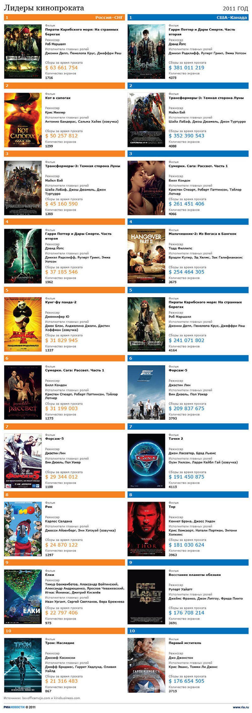самые кассовые фильмы 2011 года риа новости 21122011