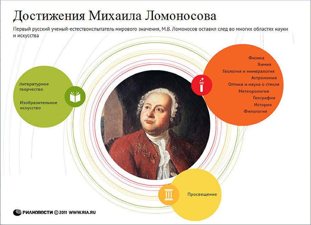 Реферат ломоносов и его астрономические открытия 8545