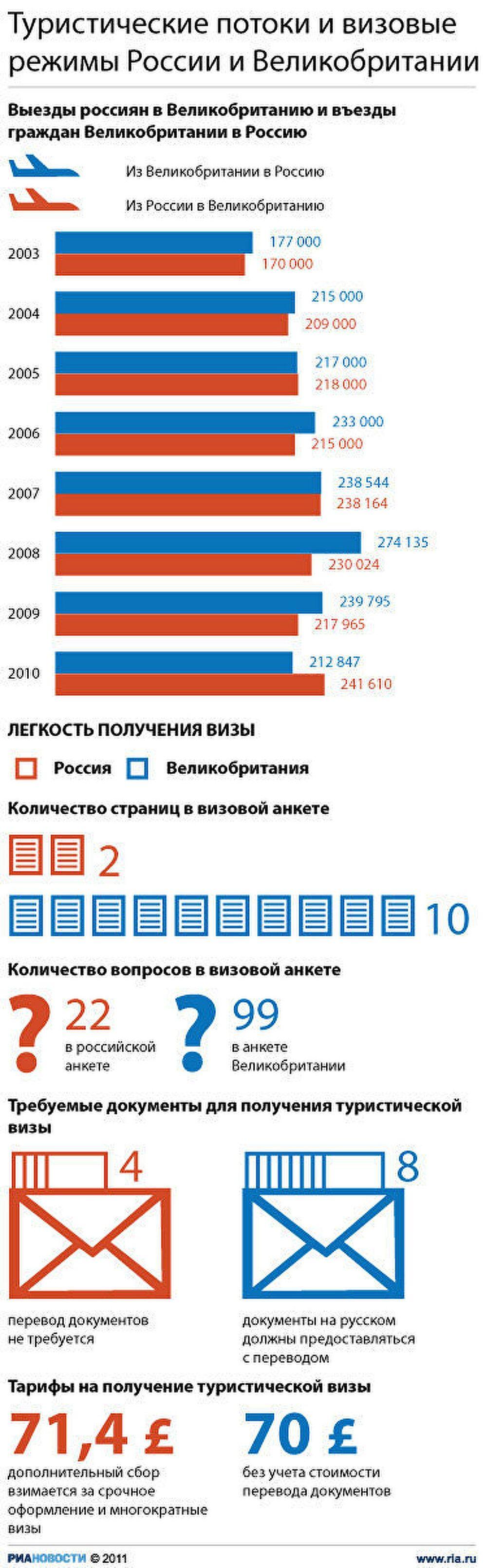 Туристические потоки и визовые режимы РФ и Британии