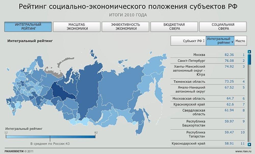 Рейтинг социально-экономического положения субъектов РФ - 2011