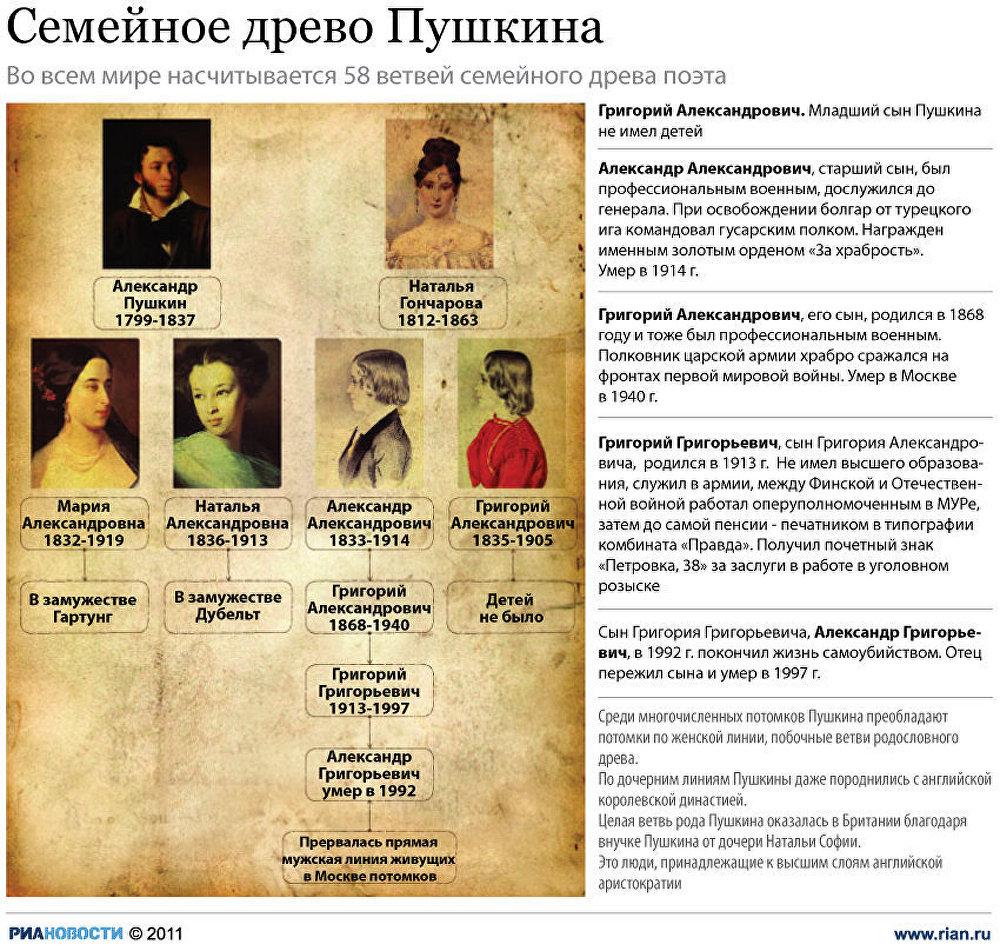 Семейное древо Пушкина: судьба потомков поэта