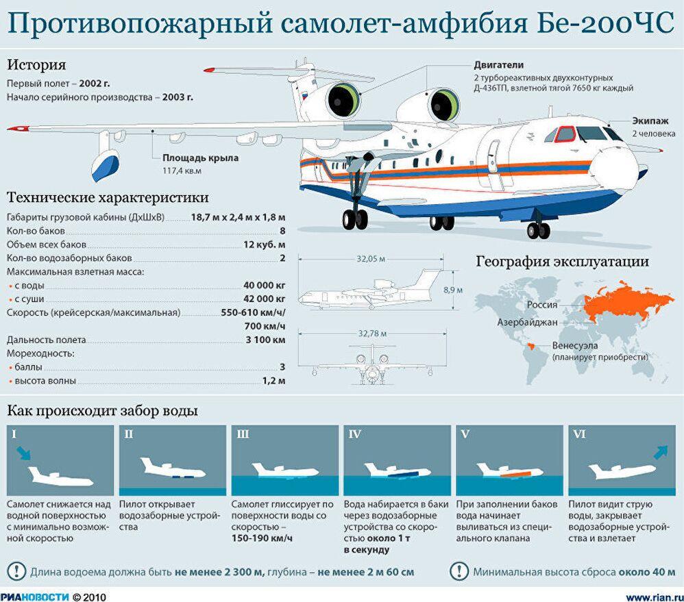 Противопожарный самолет-амфибия Бе-200ЧС