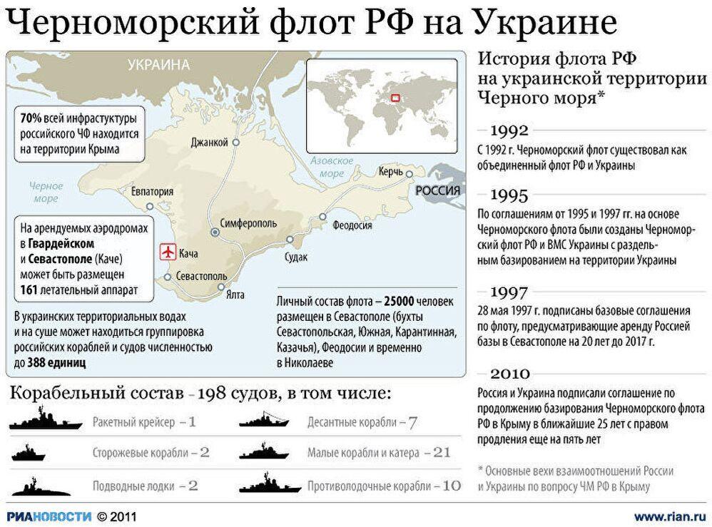 Черноморский флот РФ на Украине