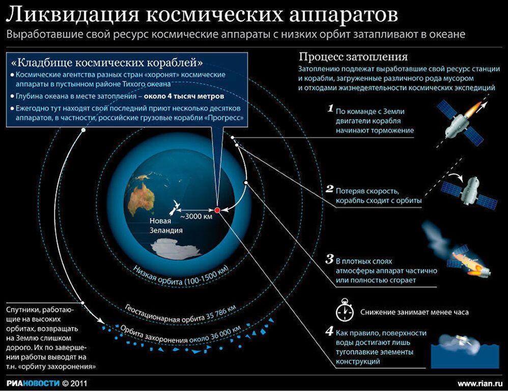 Ликвидация космических аппаратов