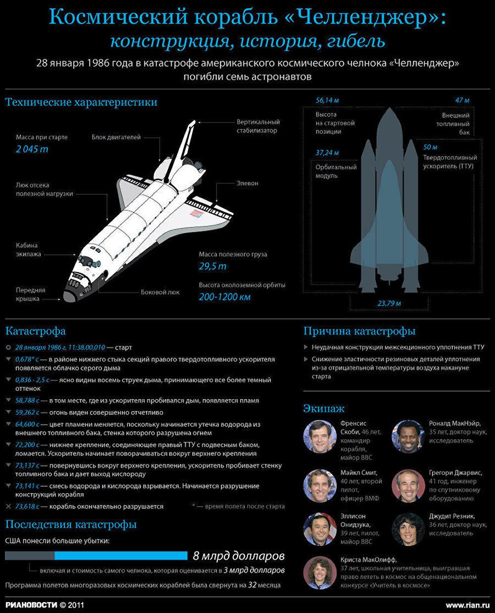 Космический корабль Челленджер: конструкция, история, гибель