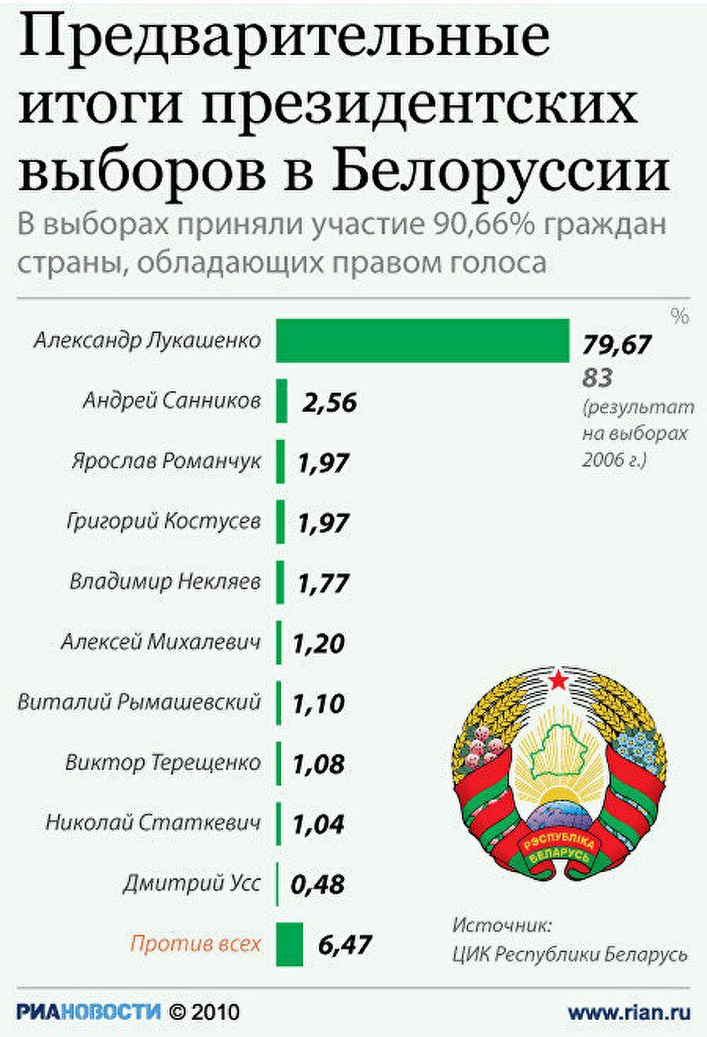 Итоги президентских выборов в Белоруссии