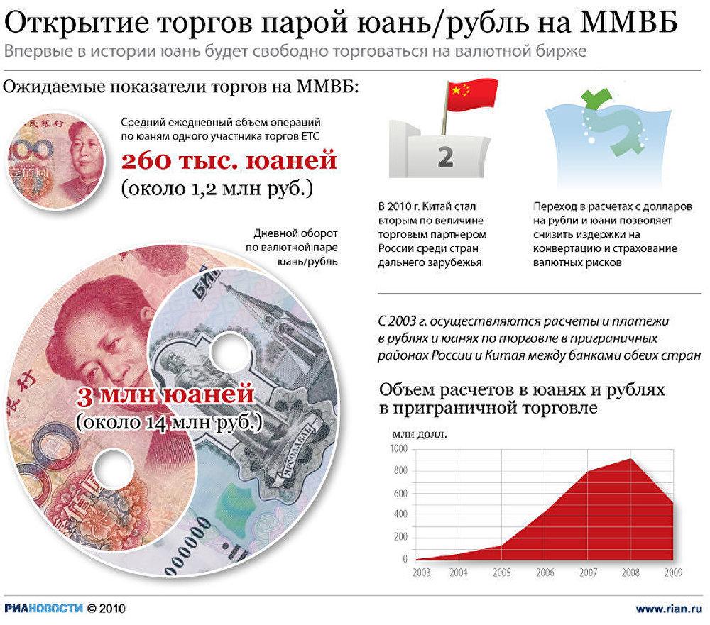 Открытие торгов парой июань/рубль